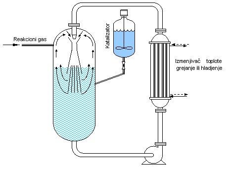 hidrogenizacija01